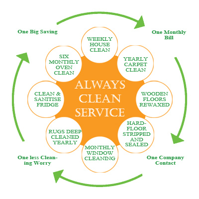 Always Clean Service Image
